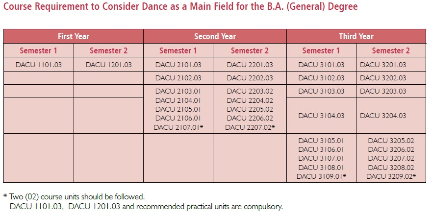 dance-as-a-main-feild-for-general-degree