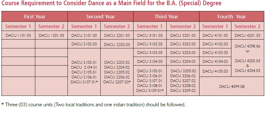 dance-as-a-main-feild-for-the-special-degree