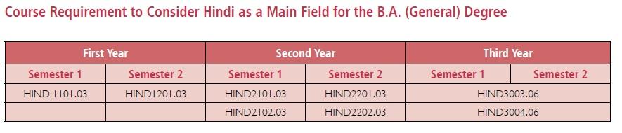 hindi-general-degree
