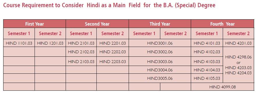 hindi-special-degree