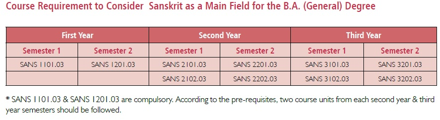 requirement-to-consider-sanskrit-as-a-main-feild-for-the-b-a-degree