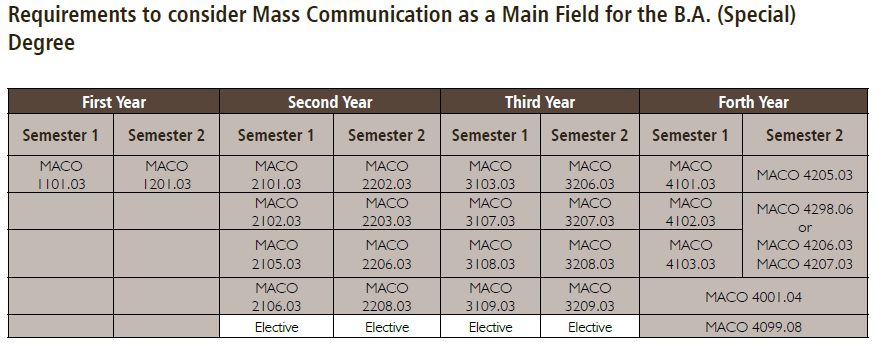 mass-communication-as-a-special-degree