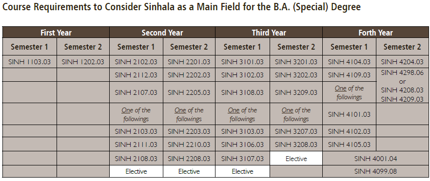 sinhala-as-a-special-degree